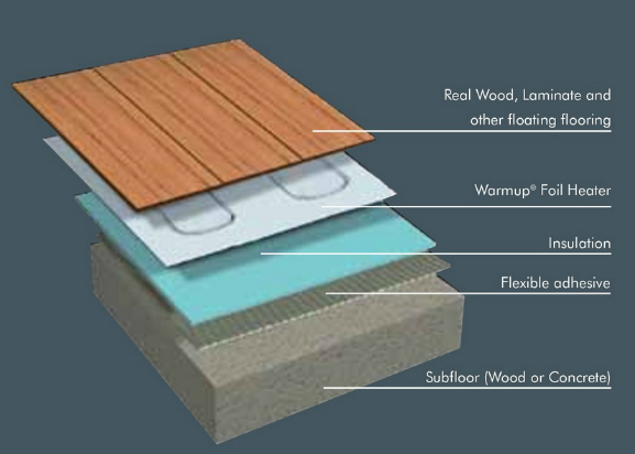 Hardwood Floor Insulation Wood Floors